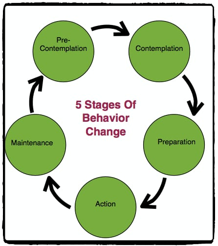 The five Stages of Change: What Stage Are You In?